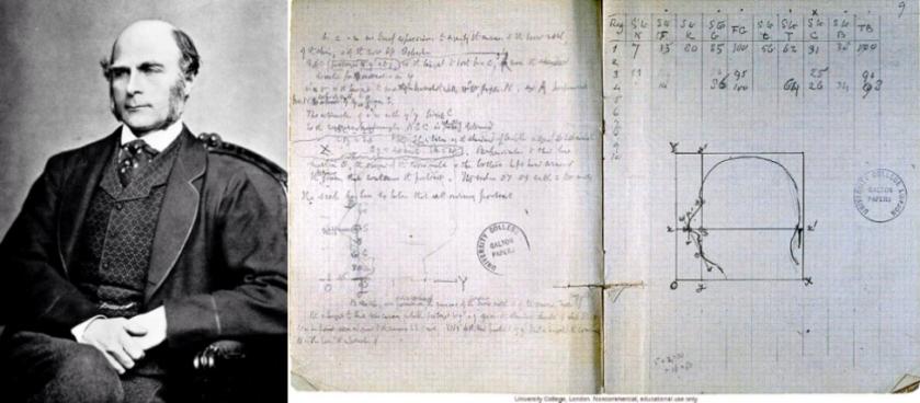 Sir Francis Galton 及他的筆記本手稿