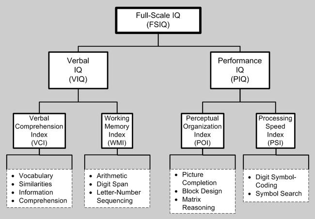 韋氏智力測驗第四版的10個副測驗subtest及所分屬的4個歸類指數
